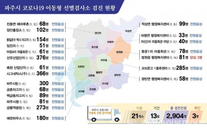 파주시 코로나19 이동 선별검사소 검진 현황(수).jpg